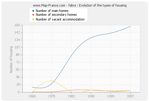 Tabre : Evolution of the types of housing