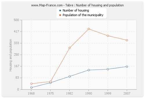 Tabre : Number of housing and population