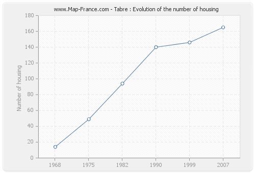 Tabre : Evolution of the number of housing
