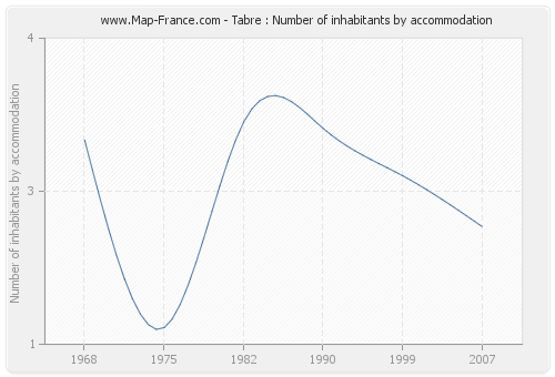 Tabre : Number of inhabitants by accommodation