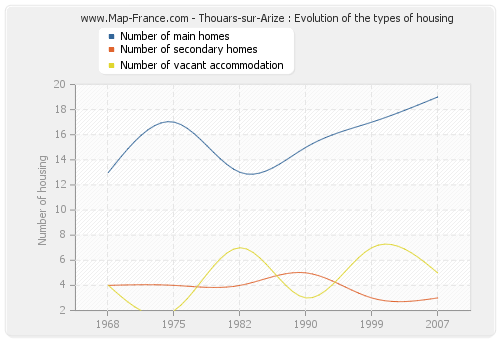 Thouars-sur-Arize : Evolution of the types of housing