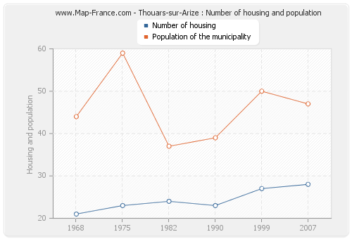 Thouars-sur-Arize : Number of housing and population