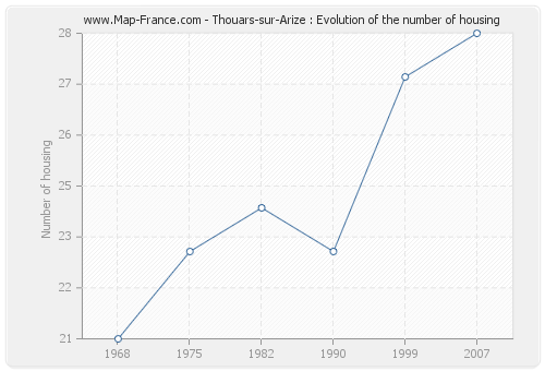 Thouars-sur-Arize : Evolution of the number of housing