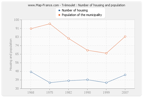 Trémoulet : Number of housing and population
