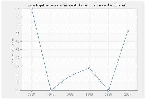 Trémoulet : Evolution of the number of housing