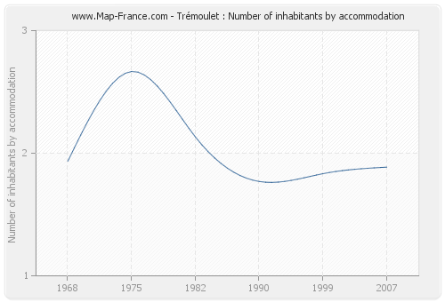 Trémoulet : Number of inhabitants by accommodation