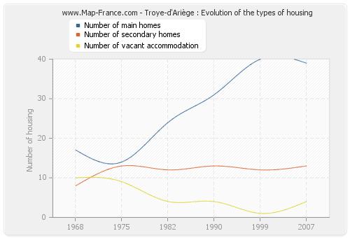 Troye-d'Ariège : Evolution of the types of housing