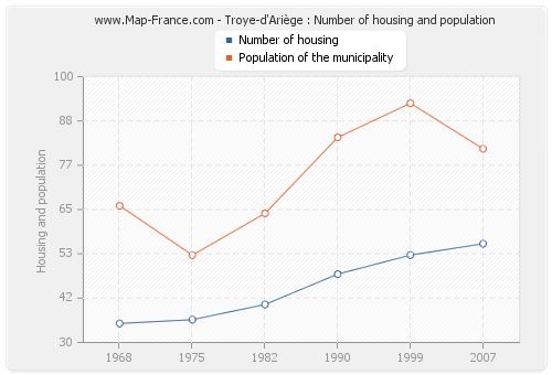 Troye-d'Ariège : Number of housing and population