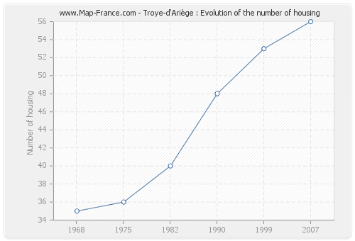 Troye-d'Ariège : Evolution of the number of housing