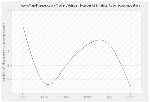 Troye-d'Ariège : Number of inhabitants by accommodation