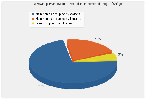 Type of main homes of Troye-d'Ariège