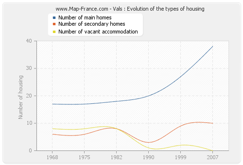 Vals : Evolution of the types of housing