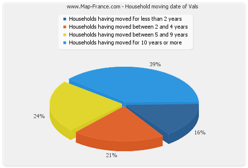 Household moving date of Vals