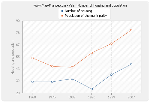 Vals : Number of housing and population