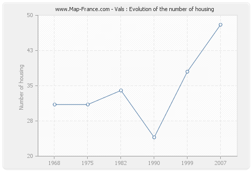 Vals : Evolution of the number of housing