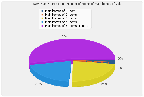 Number of rooms of main homes of Vals