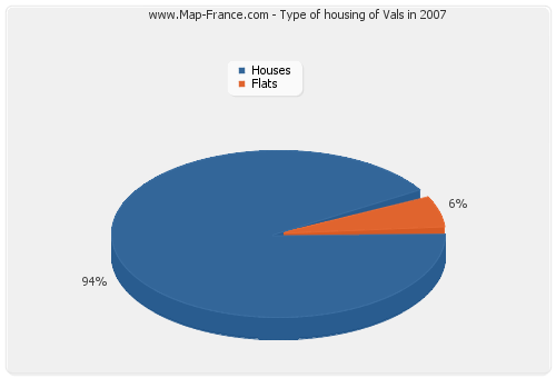 Type of housing of Vals in 2007