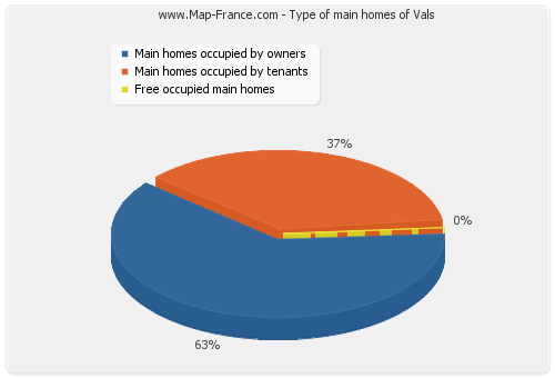 Type of main homes of Vals