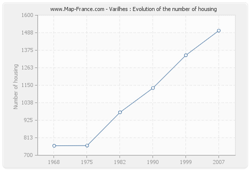 Varilhes : Evolution of the number of housing