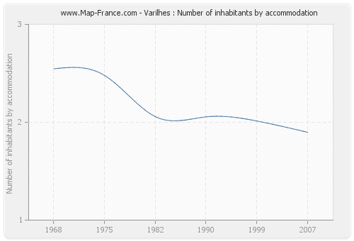 Varilhes : Number of inhabitants by accommodation
