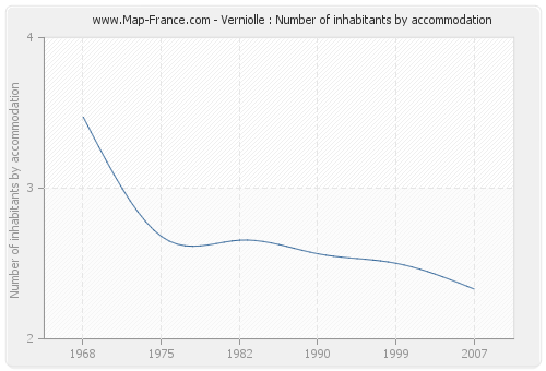 Verniolle : Number of inhabitants by accommodation
