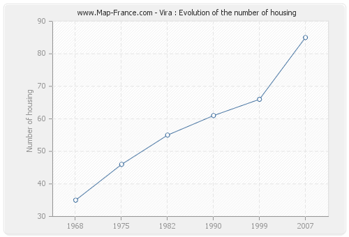 Vira : Evolution of the number of housing