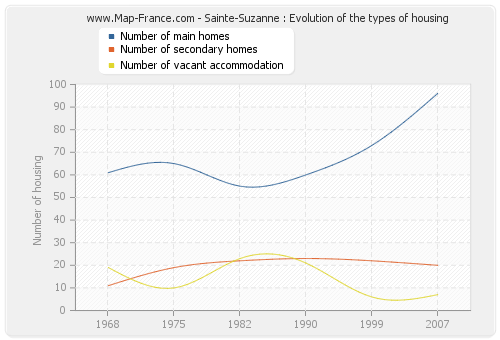 Sainte-Suzanne : Evolution of the types of housing
