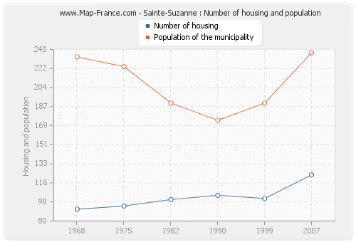 Sainte-Suzanne : Number of housing and population