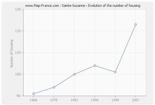 Sainte-Suzanne : Evolution of the number of housing