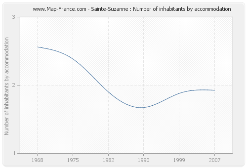 Sainte-Suzanne : Number of inhabitants by accommodation