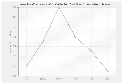 Colombé-le-Sec : Evolution of the number of housing
