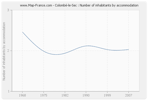 Colombé-le-Sec : Number of inhabitants by accommodation