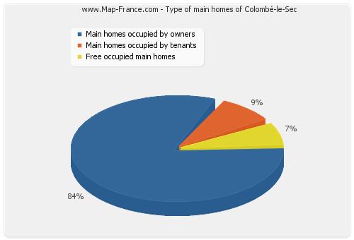 Type of main homes of Colombé-le-Sec