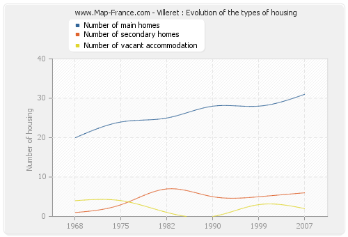 Villeret : Evolution of the types of housing