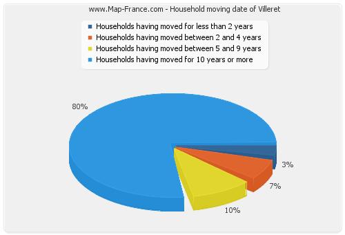 Household moving date of Villeret