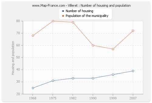 Villeret : Number of housing and population