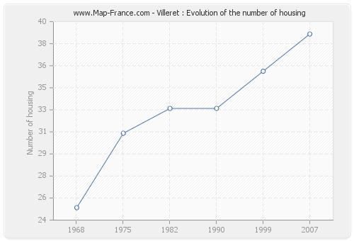 Villeret : Evolution of the number of housing