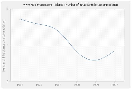 Villeret : Number of inhabitants by accommodation