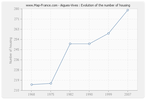 Aigues-Vives : Evolution of the number of housing