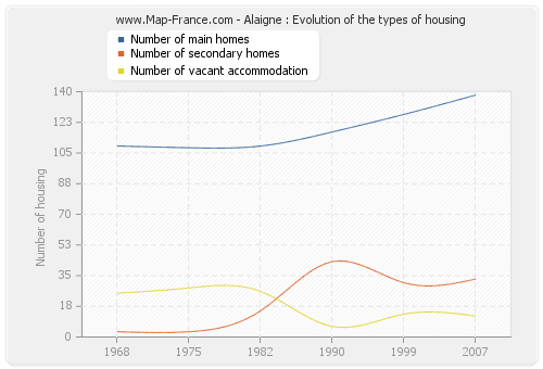 Alaigne : Evolution of the types of housing