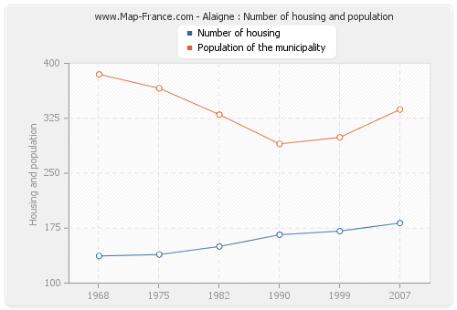 Alaigne : Number of housing and population