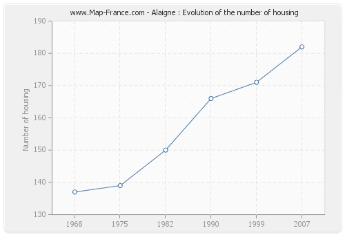 Alaigne : Evolution of the number of housing
