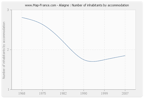 Alaigne : Number of inhabitants by accommodation