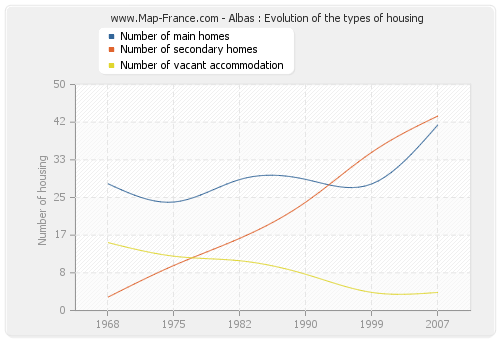 Albas : Evolution of the types of housing