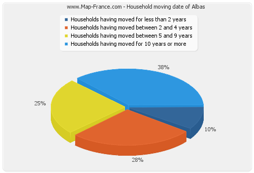 Household moving date of Albas