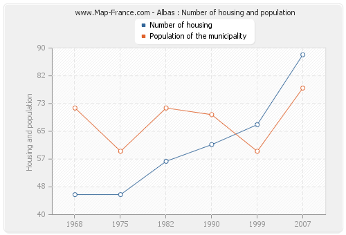 Albas : Number of housing and population