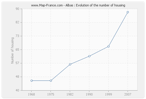 Albas : Evolution of the number of housing