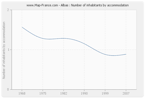 Albas : Number of inhabitants by accommodation