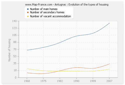 Antugnac : Evolution of the types of housing