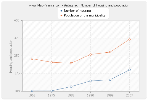 Antugnac : Number of housing and population